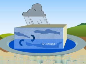 grundvand vandværk